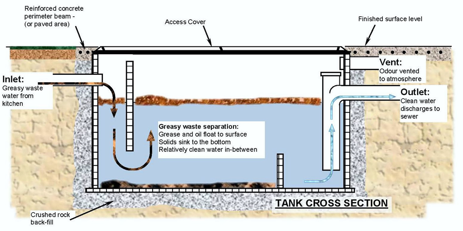 grease traps how do they work